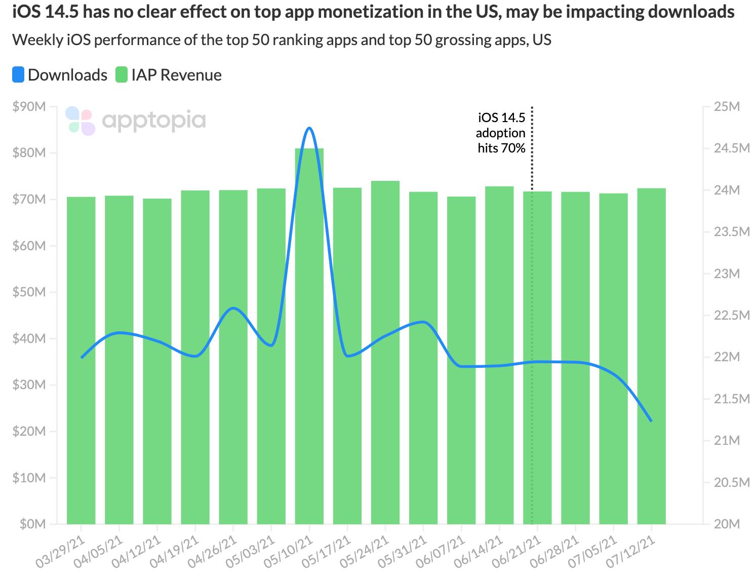 ATT US top 50 apps
