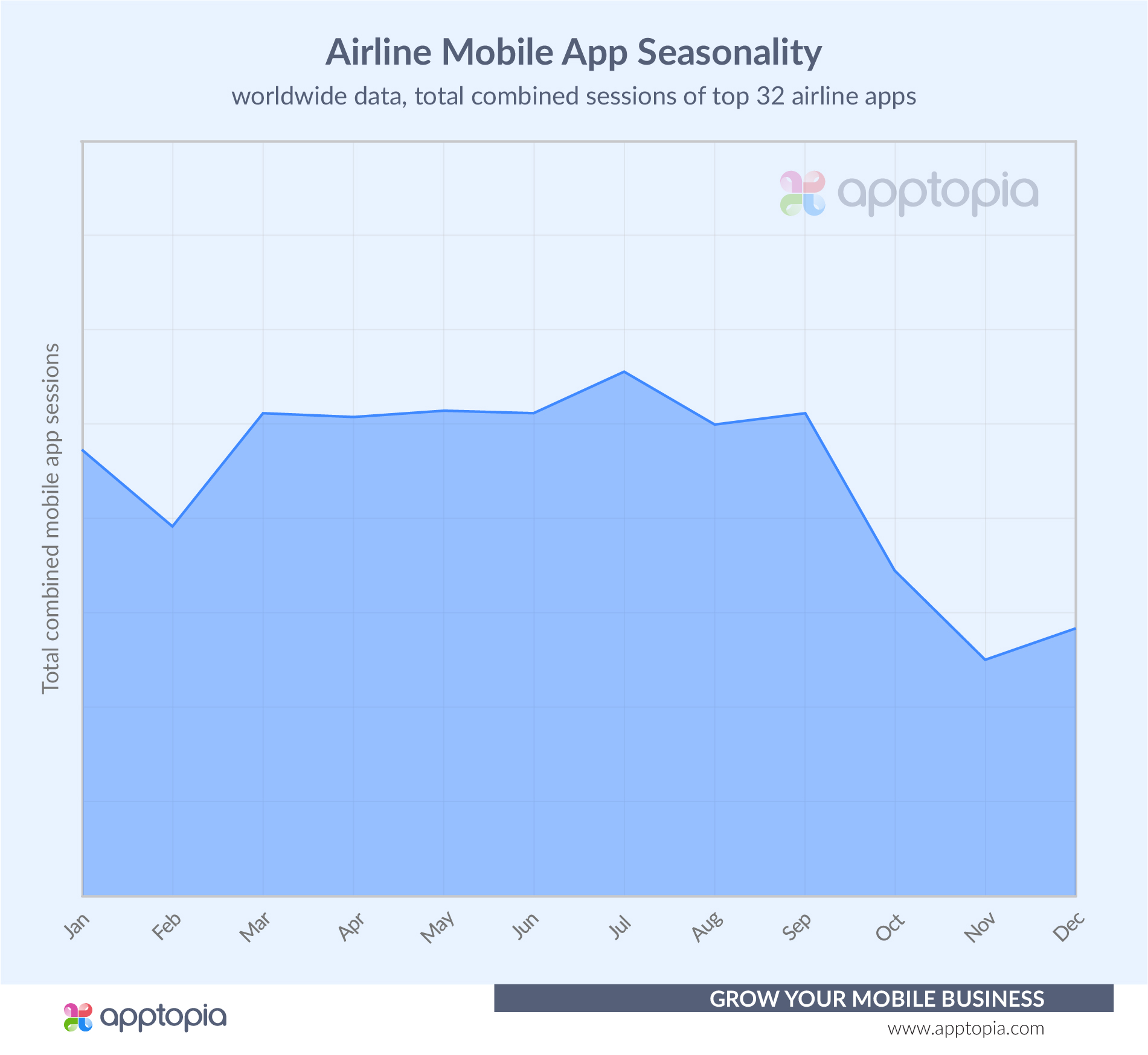 Airline Session Seasonality