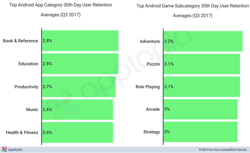Android Category Averagess.png