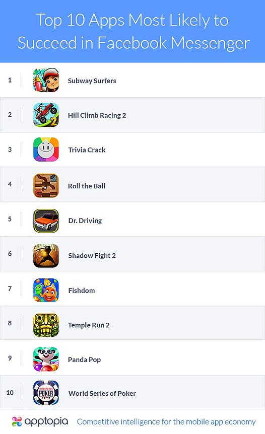Apptopia- Top 10 Apps Most Likely to Succeed in Facebook Messenger-v1