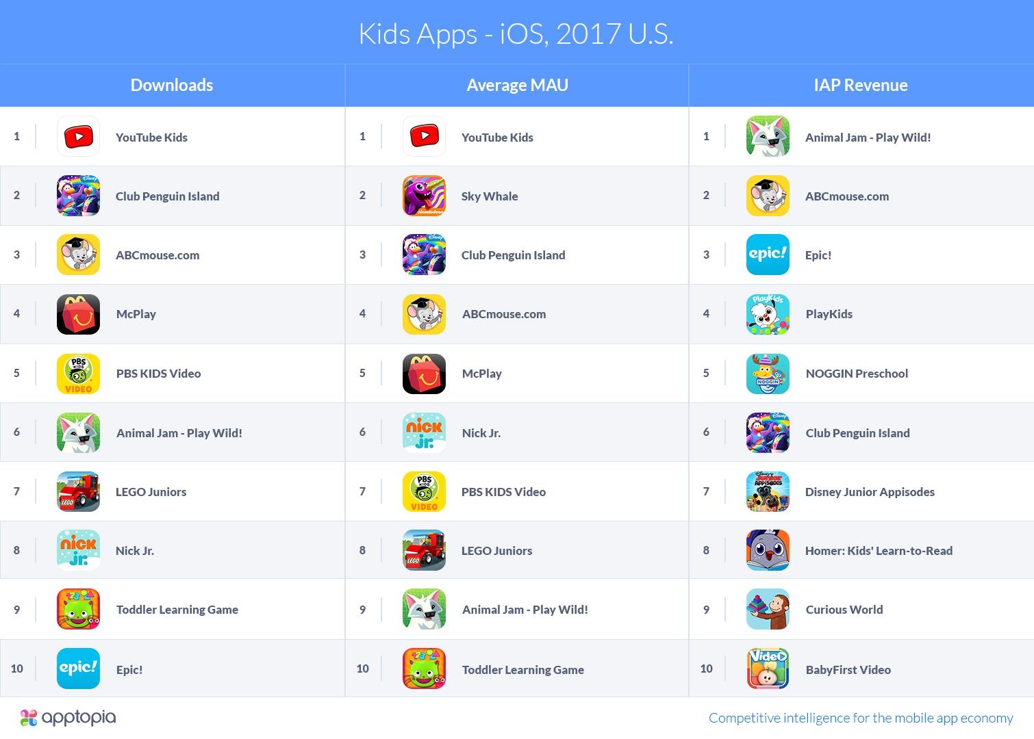 Apptopia-KidsApps-iOS2017US-v1 (1).jpg