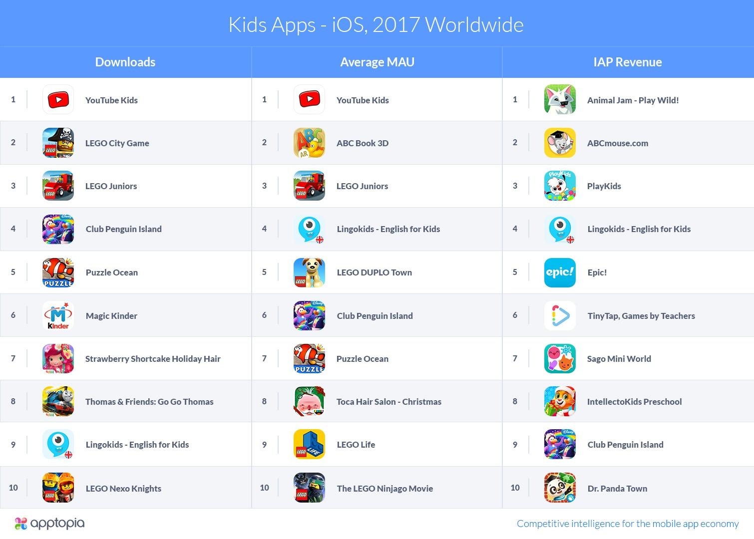 Apptopia-KidsApps-iOS2017Worldwide-v1 (2).jpg