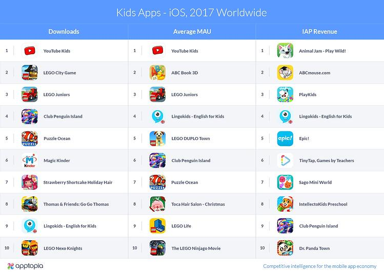 Apptopia-KidsApps-iOS2017Worldwide-v1 (2).jpg