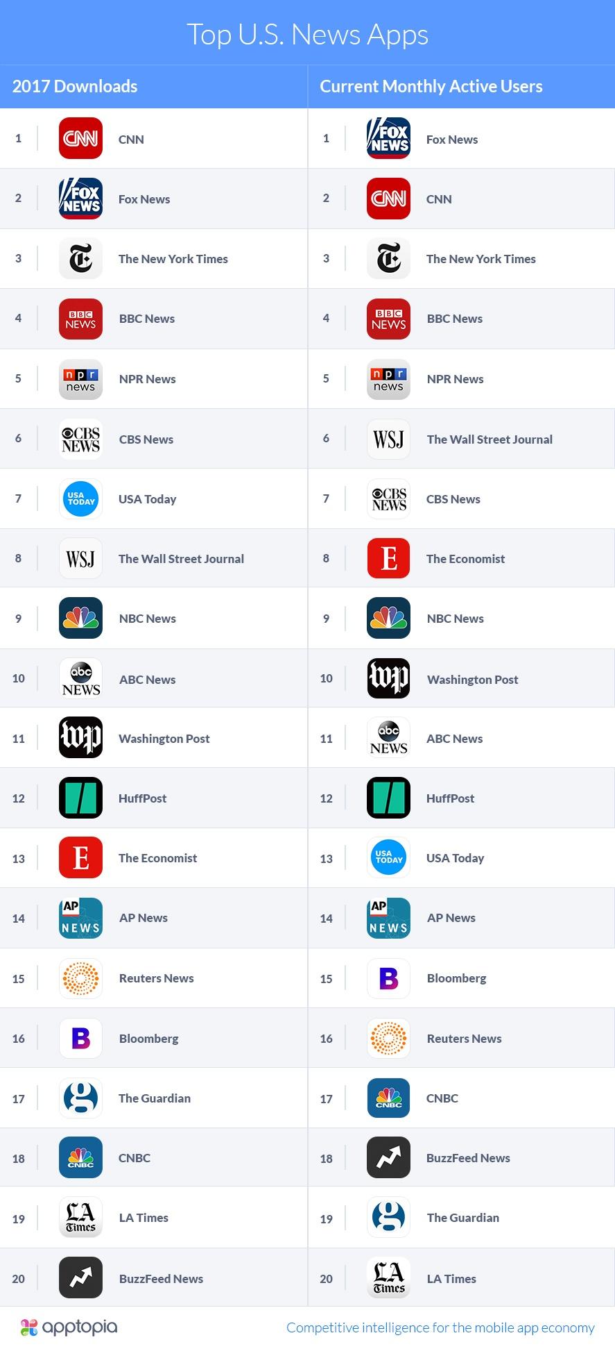 Apptopia-Top U.S. News Apps-v2.jpg