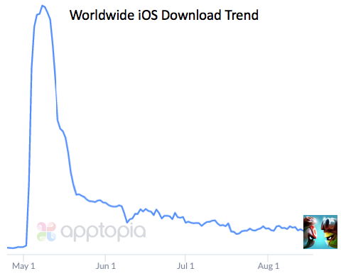 BB iOS DL Trend.png