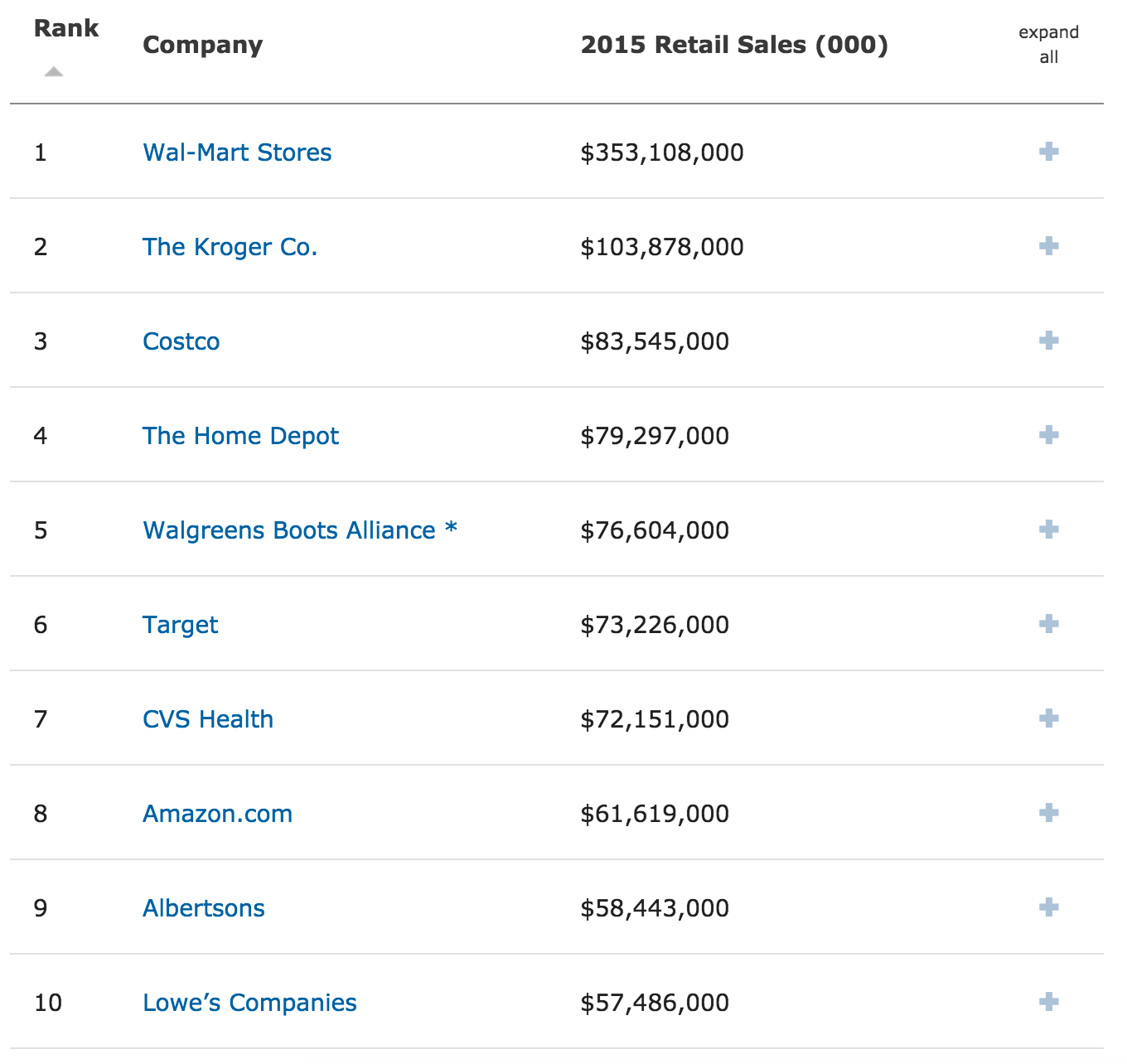 Top 10 global retailers.png