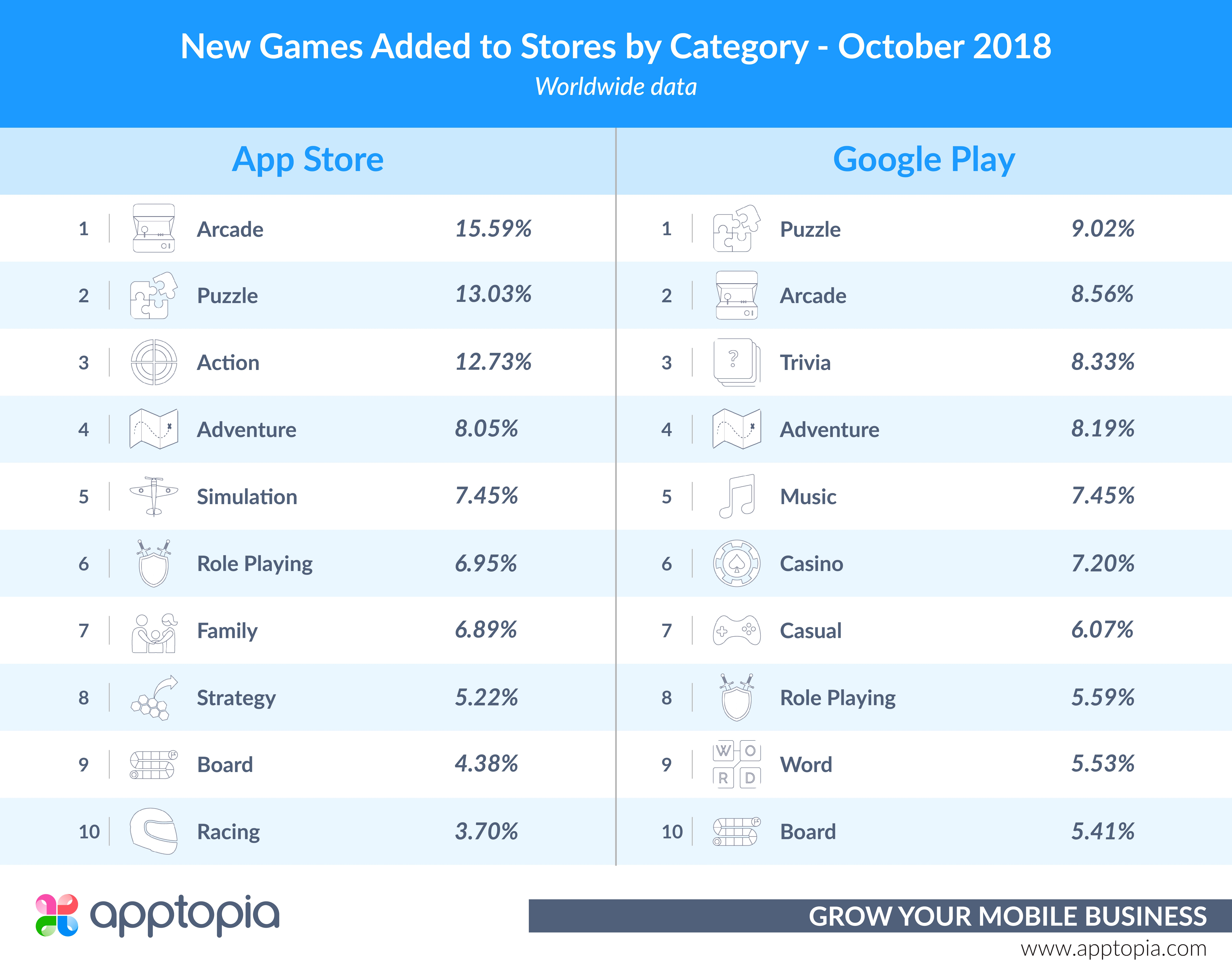 Categories of New Games