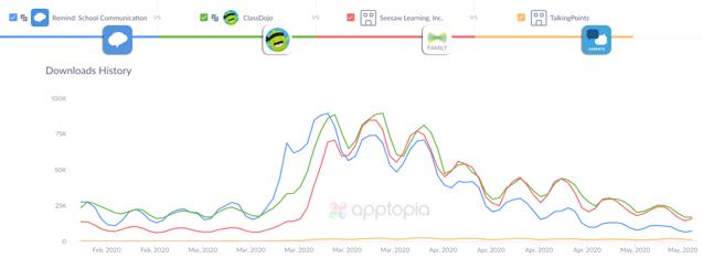 Communication platform apps