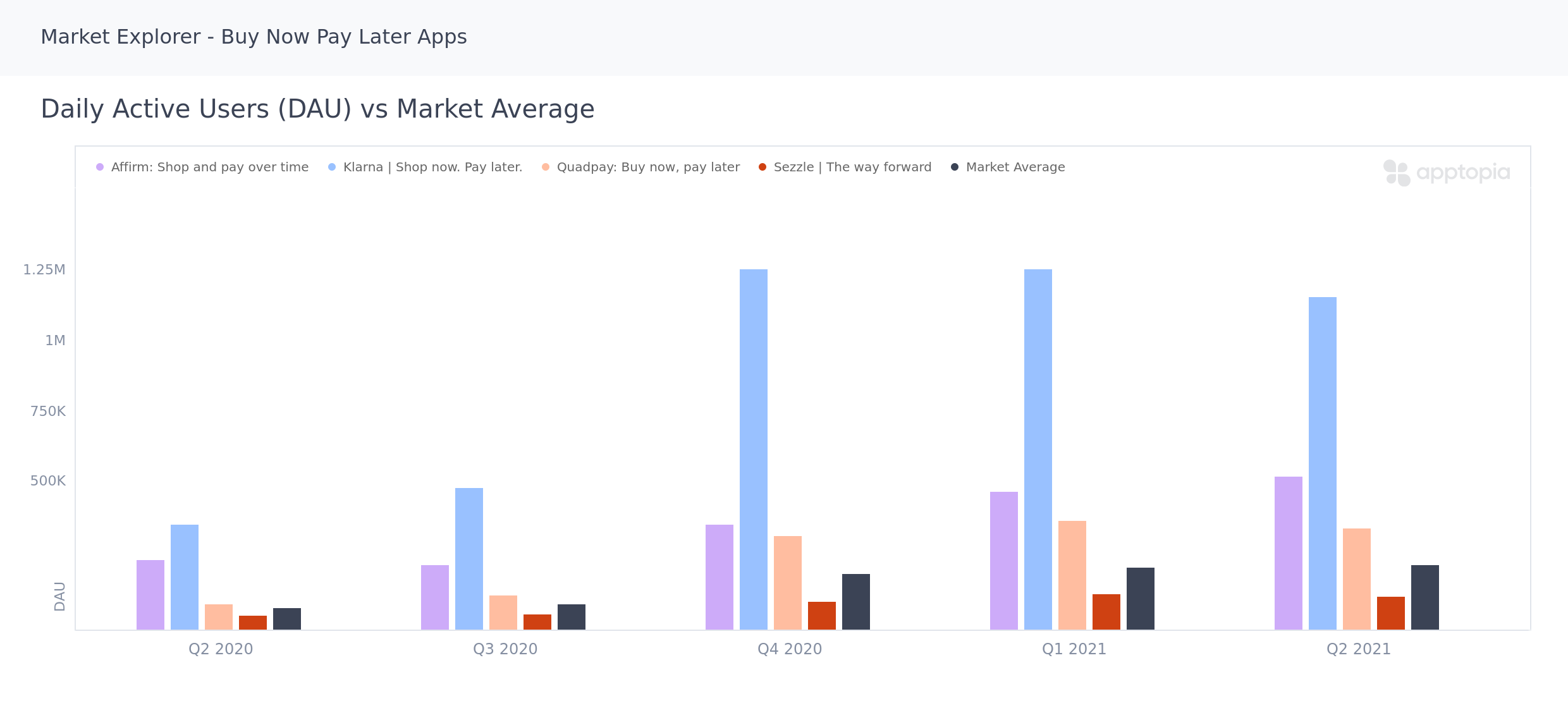 Daily active users vs Market Average of Buy Now Pay Later Apps in Apptopia Market Explorer