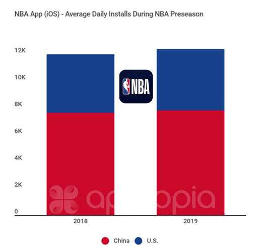 Daily installs NBA 2018 vs 2019