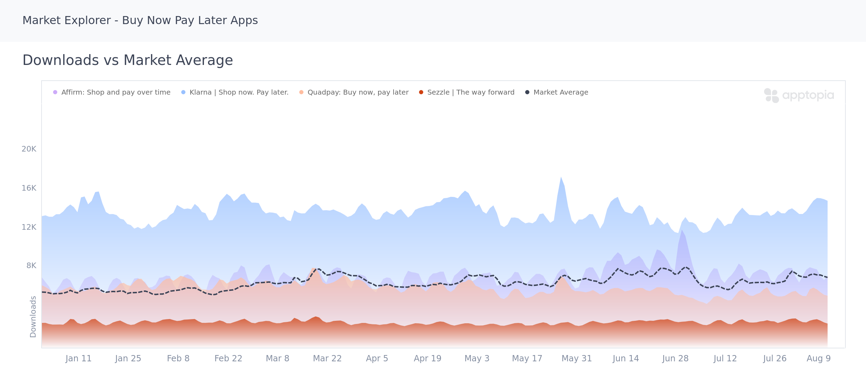 Downloads vs Market Average of Buy Now Pay Later apps in Apptopia's Market Explorer tool