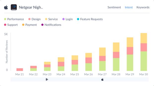 Netgear Nighthawk User App Reviews - intent