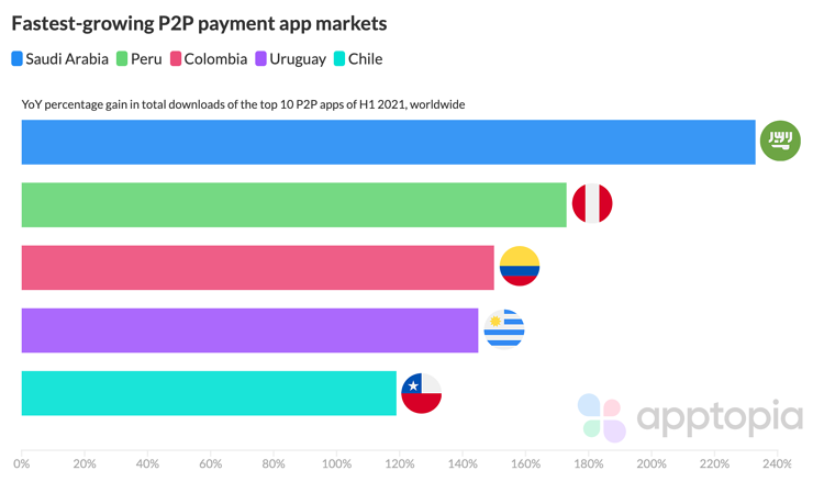 Fastest growing P2P payment app markets according to Apptopia