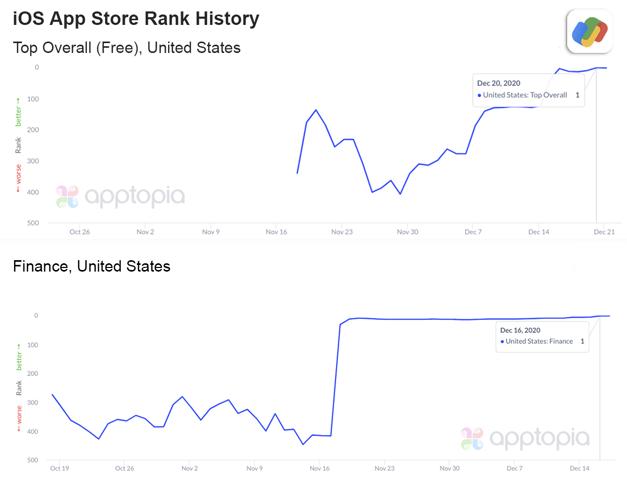 Google Pay hits #1 on both charts