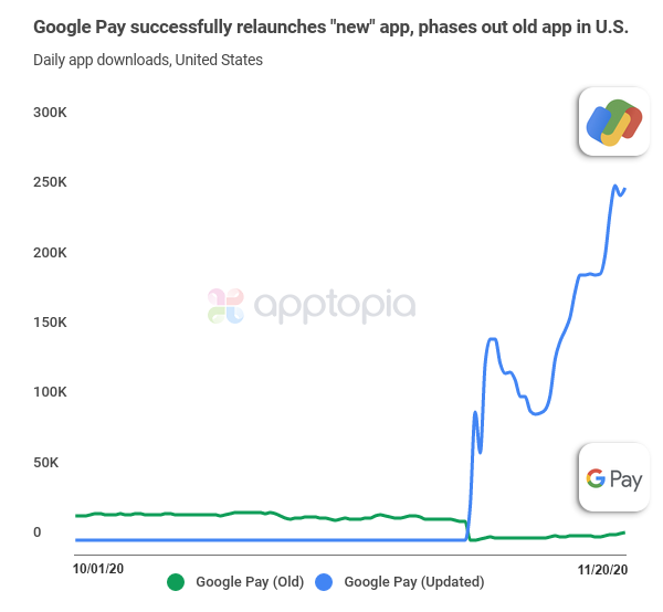 Google Pay's successful relaunch