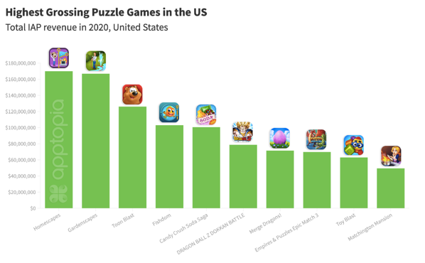 Highest Grossing Puzzle Games Updated
