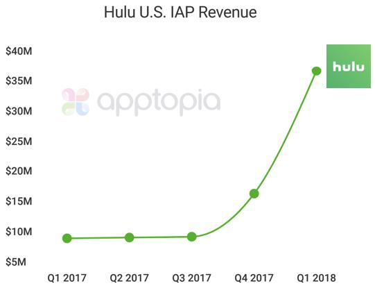 Hulu Revenue