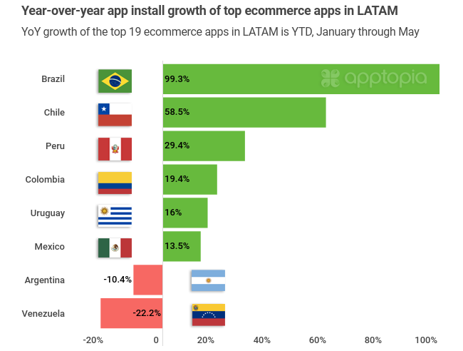 2020 YTD growth of top ecommerce apps by LATAM country