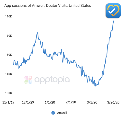 Amwell App sees a surge in new users
