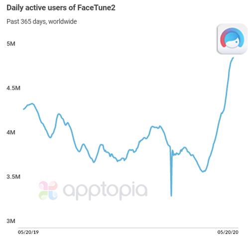 FaceTune2 users - top selfie editing