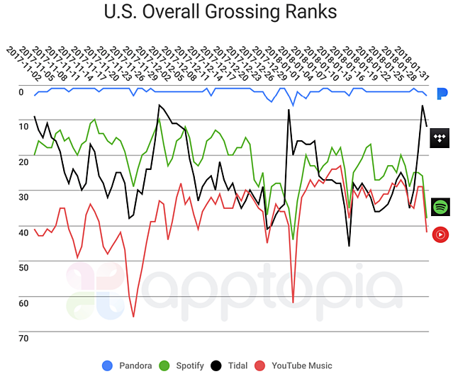 Grossing Ranks.png