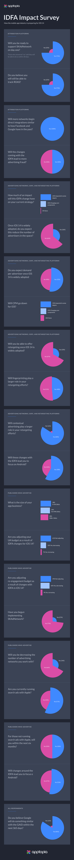 IDFA_Infographic