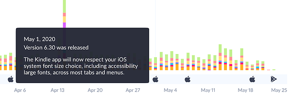 See how app updates impact your user reviews with Apptopia's Review Intelligence