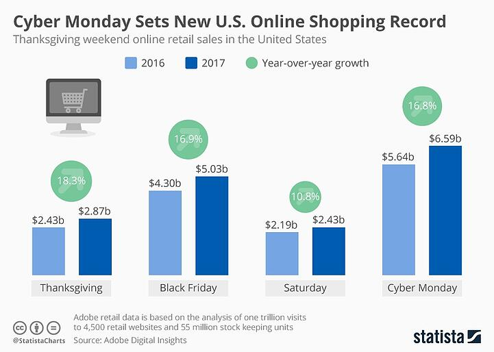 Pic0_thanksgiving_weekend_e_commerce_sales_n