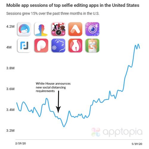 Selfie Apps Surge - Best selfie editing apps
