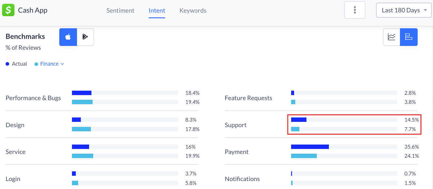 Cash App reviews having to do with support occur 88% more than the Finance category average