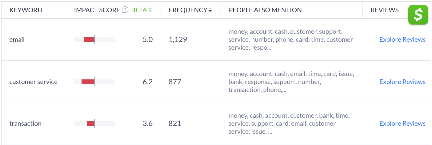 Customer service is the second most used keyword in Cash App reviews