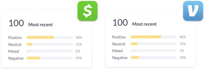 Venmo has a higher percentage of positive reviews than Cash App