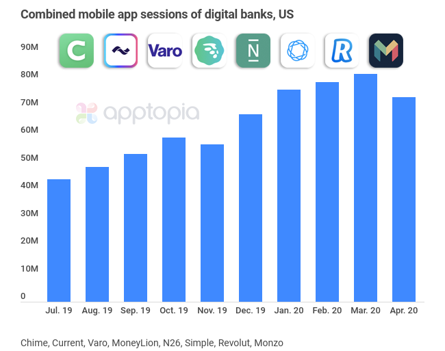 Growth of the digital banks in the US