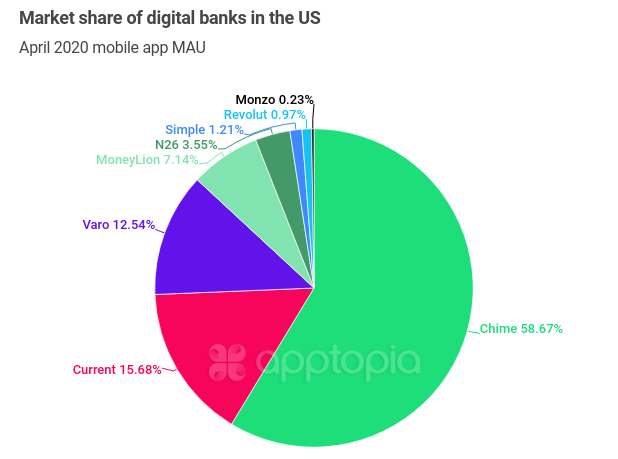 Market share of digital banks in the US