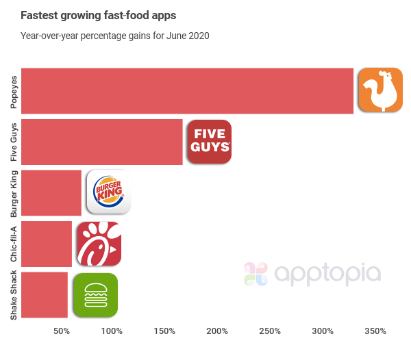 fastest growing fast food apps-3