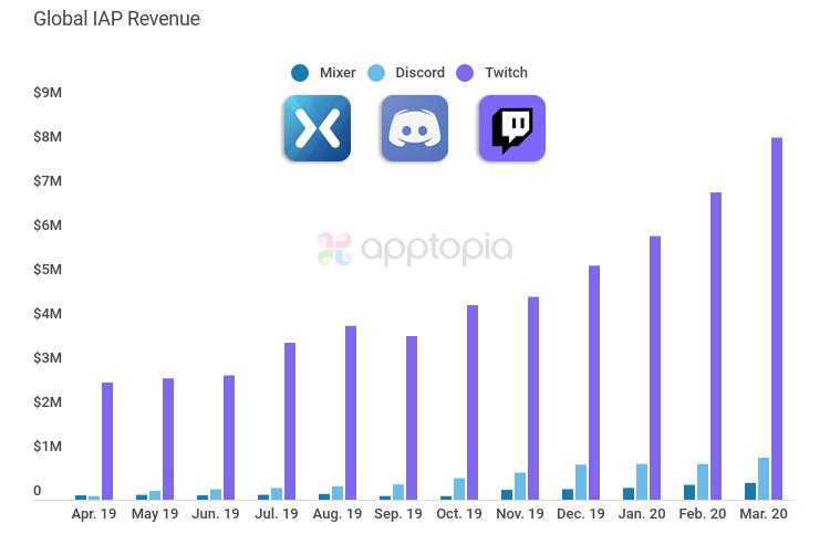 live-stream-revenue