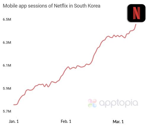 mobile app sessions netflix south korea222