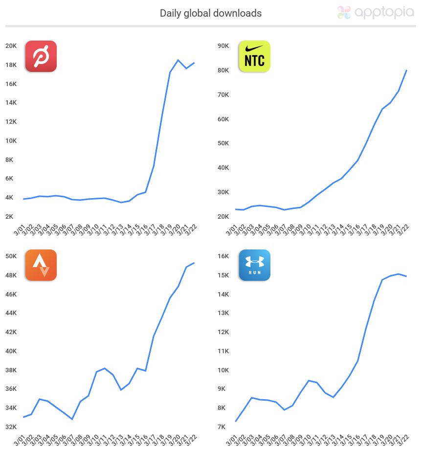 Peleton's App Installs Rise