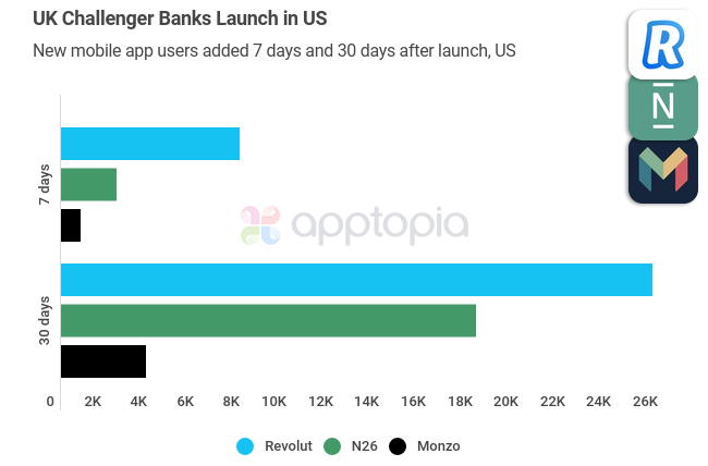 UK challenger banks launch in the US