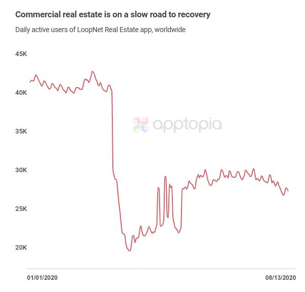 LoopNet Real Estate DAU crash