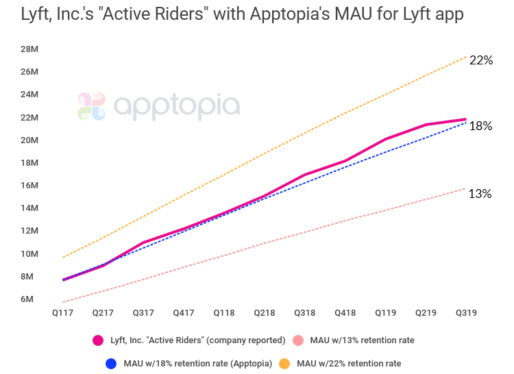 Lyft muliRetention