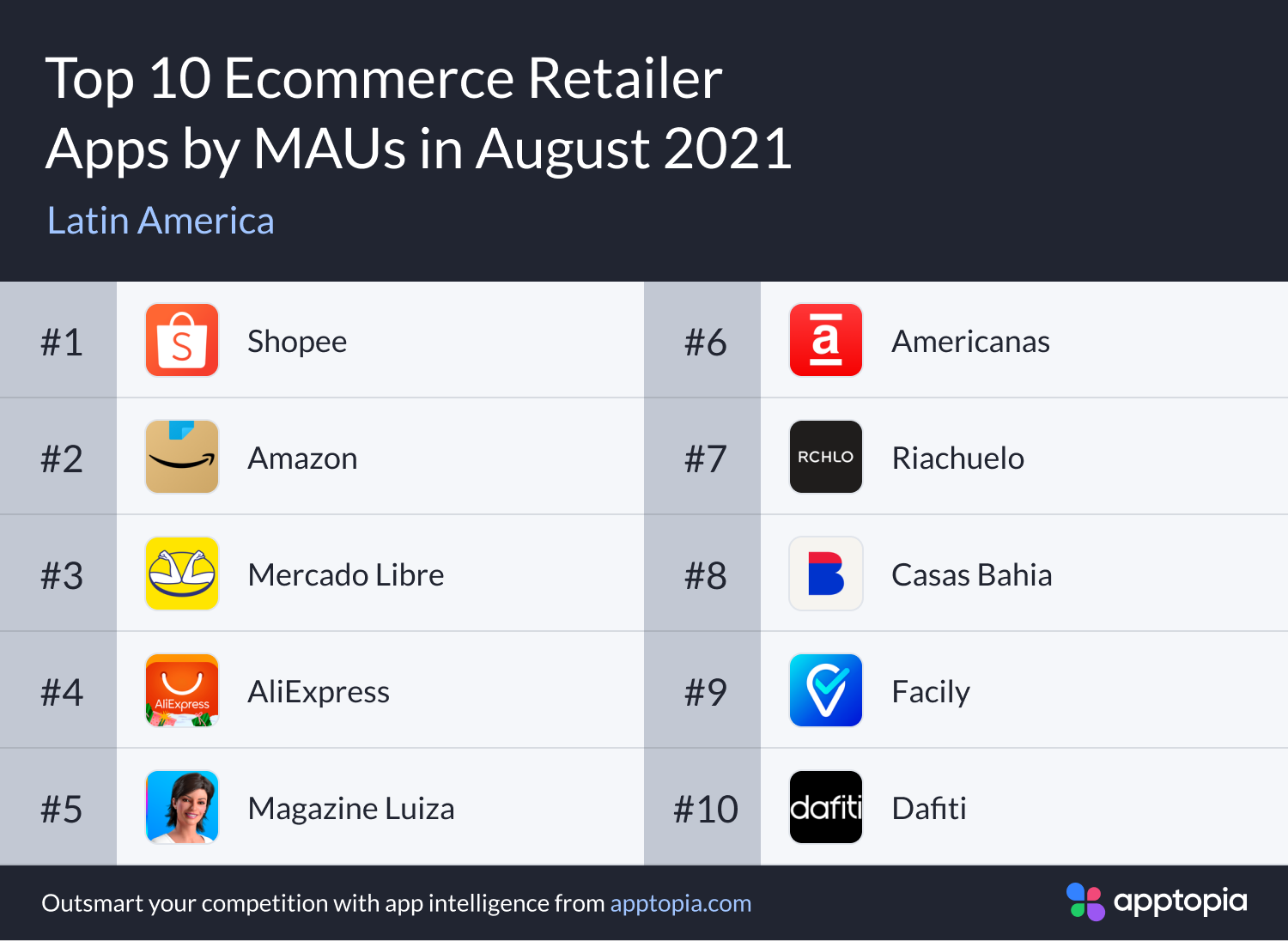 Top latam ecommerce apps by monthly active users