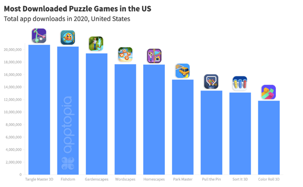 Most Downloaded Puzzles updated