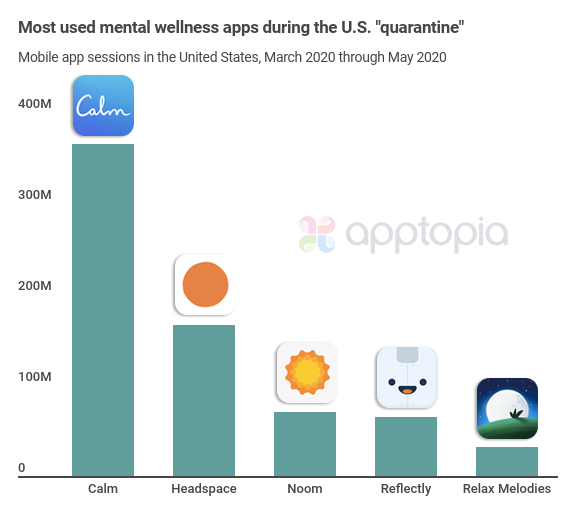 Most used wellness apps during U.S. quarantine