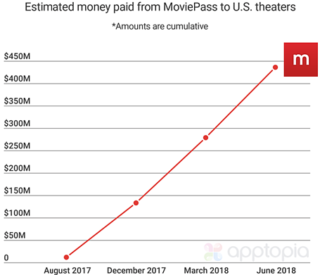 MoviePass Money Paid