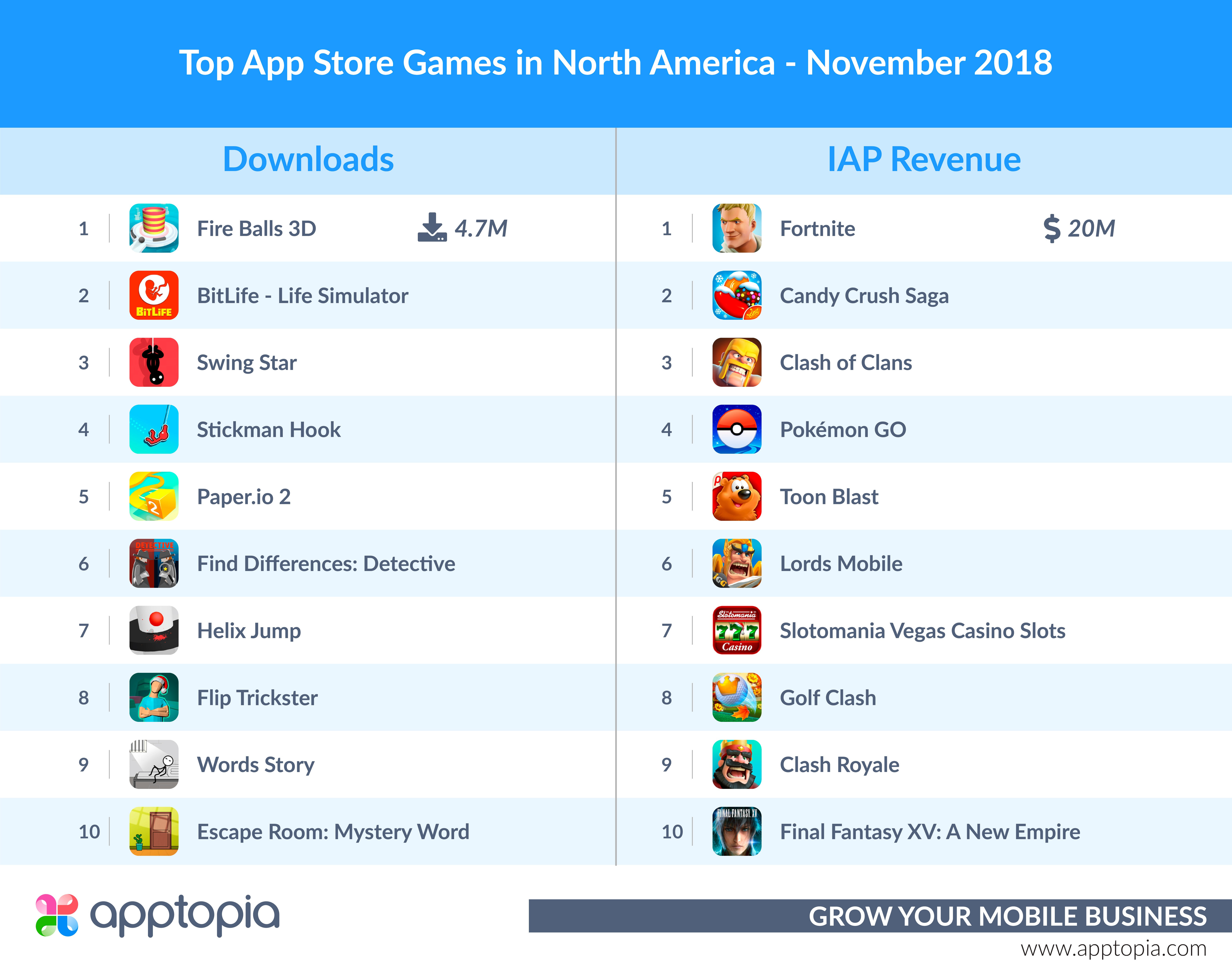 November's Top Games in North America and Europe