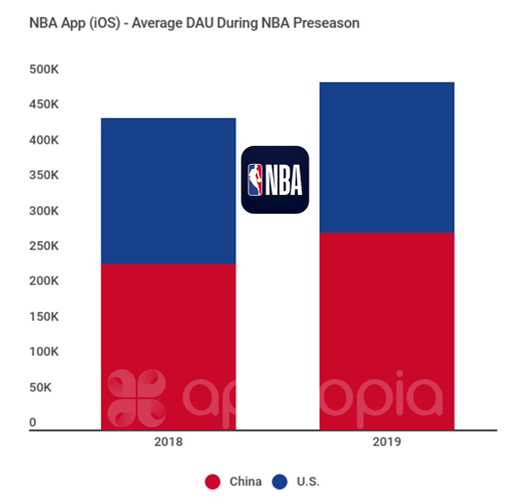 NBA DAU 2018 2019