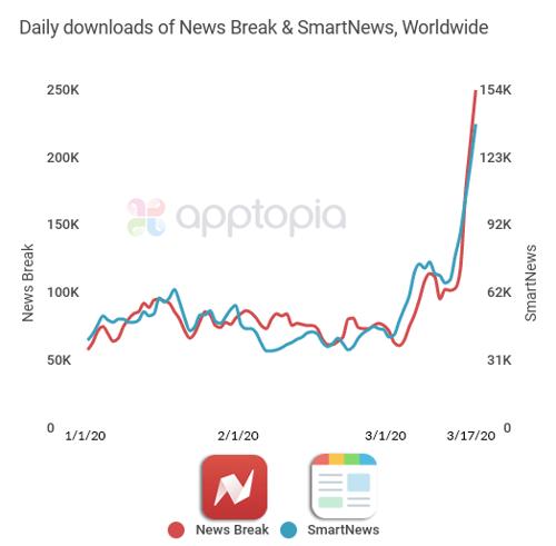 News Break & Smart News 3.17.20 updated