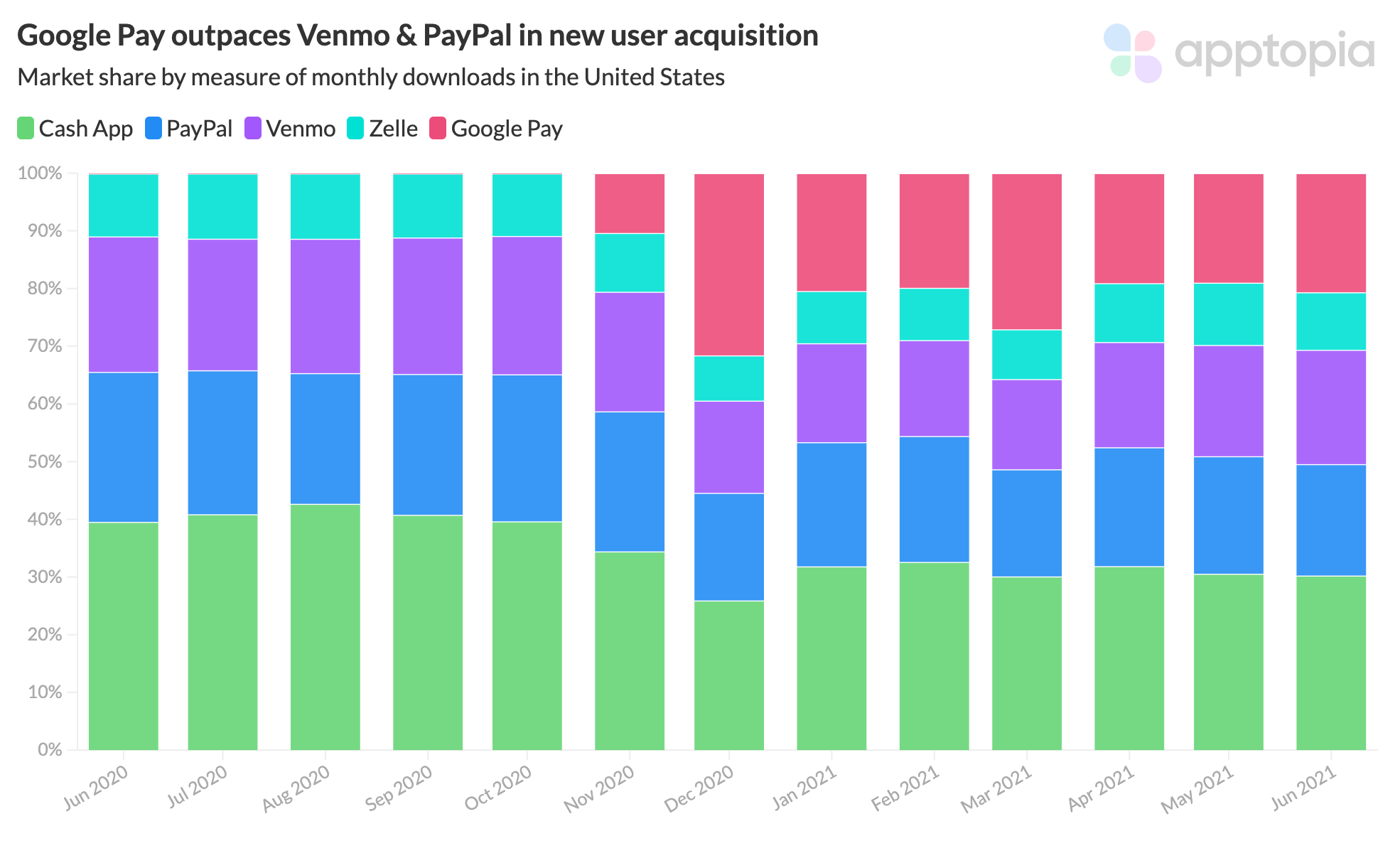 P2P Payment App downloads market share in US according to Apptopia