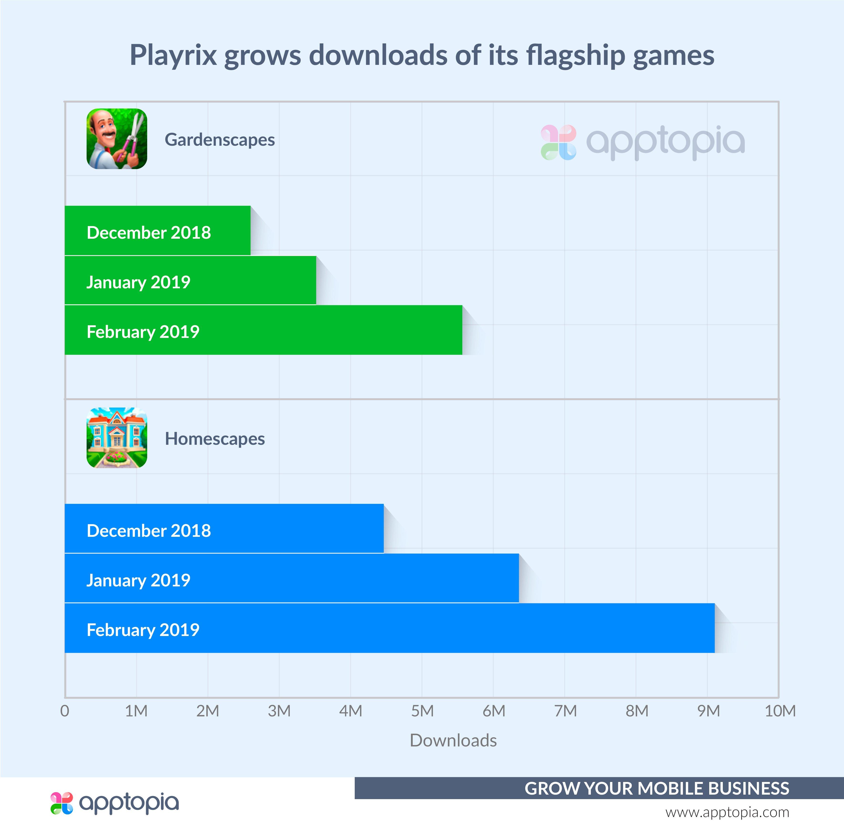Playrix Download Surge